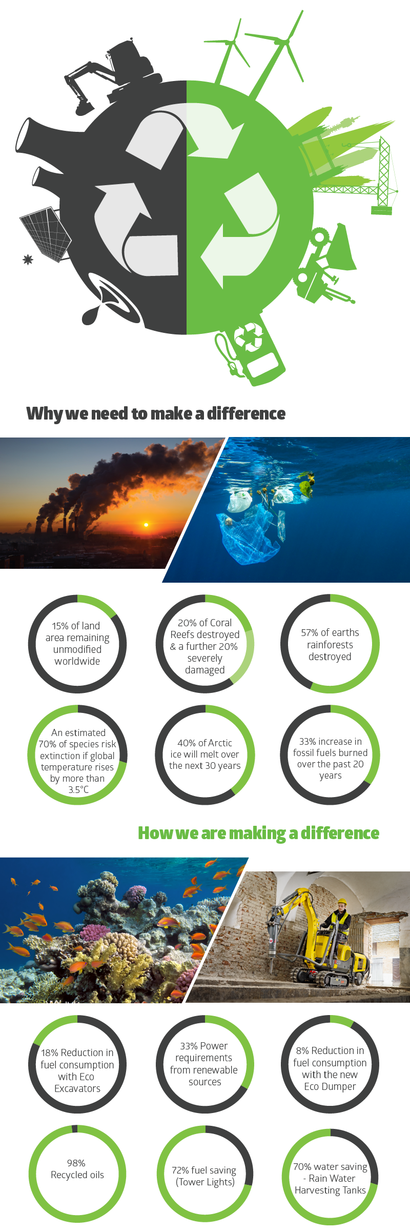 Green Action Plan Infographic