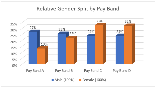 Relative Gender Split by Pay Band
